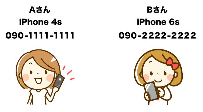 携帯電話番号