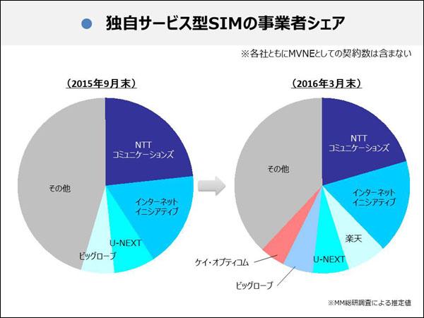 2016年の格安SIMシェア